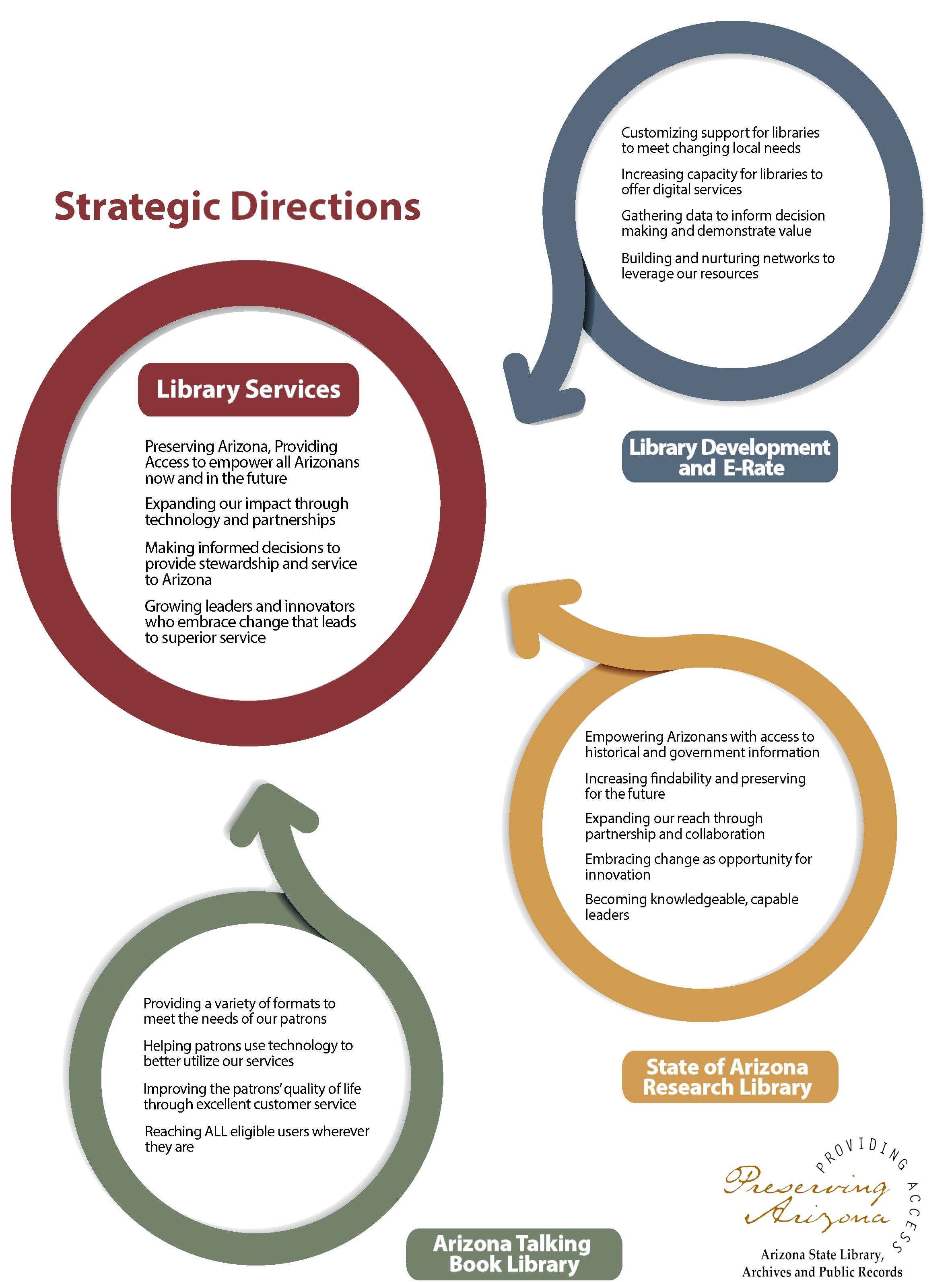 Strategic Directions image - image with text